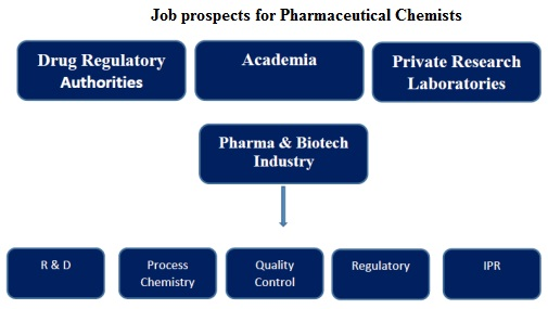 Department of Pharmaceutical Chemistry - MCOPS Manipal