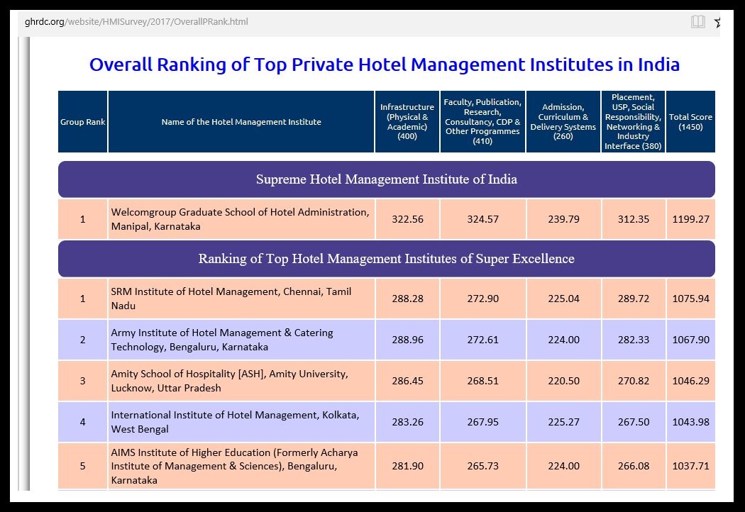 WGSHA once again ranked as Supreme Hotel Management Institute of