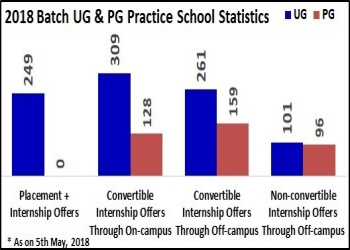 Practice School , Manipal Advantage | Manipal Academy of Higher
